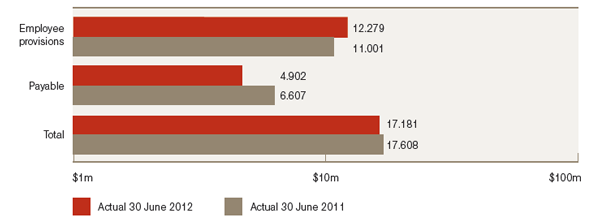 Figure 1.4: Total Liabilities, 2011–12 and 2010–11