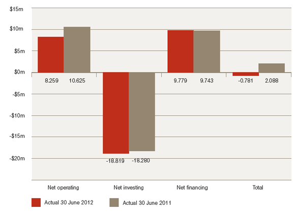Figure 1.5: Net Cash Flow, 2011–12 and 2010–11