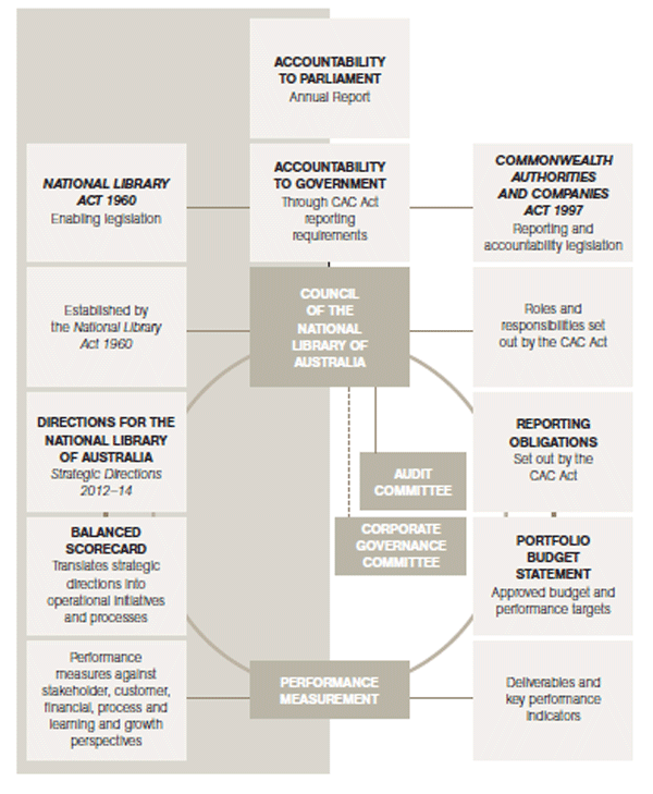 Figure 2.2 shows the key elements of the Library's corporate governance                 structure.