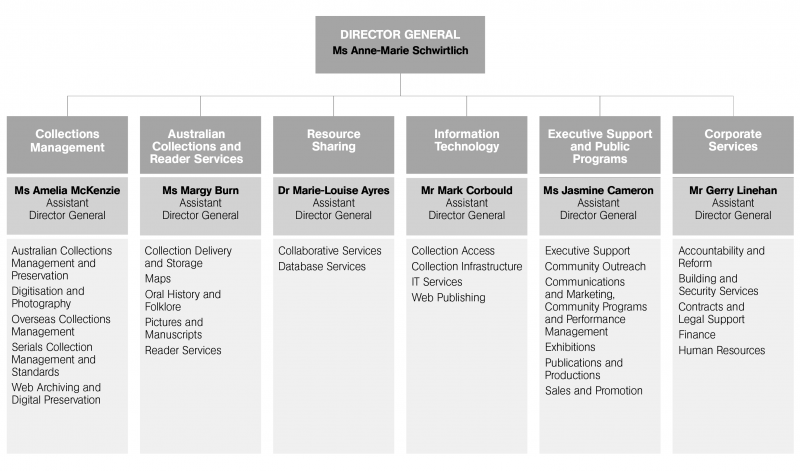 Figure 2.1 shows the Library's organisational and senior management structure.