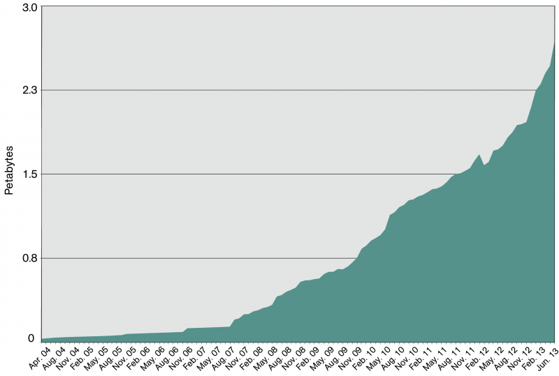Area graph showing the National Library of Australia's increasing digital storage requirements from 2004 to 2013