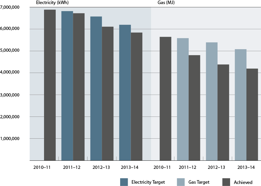 Figure 2.3 shows the Library's targeted and actual electricity and gas consumption for 2010-2014.
