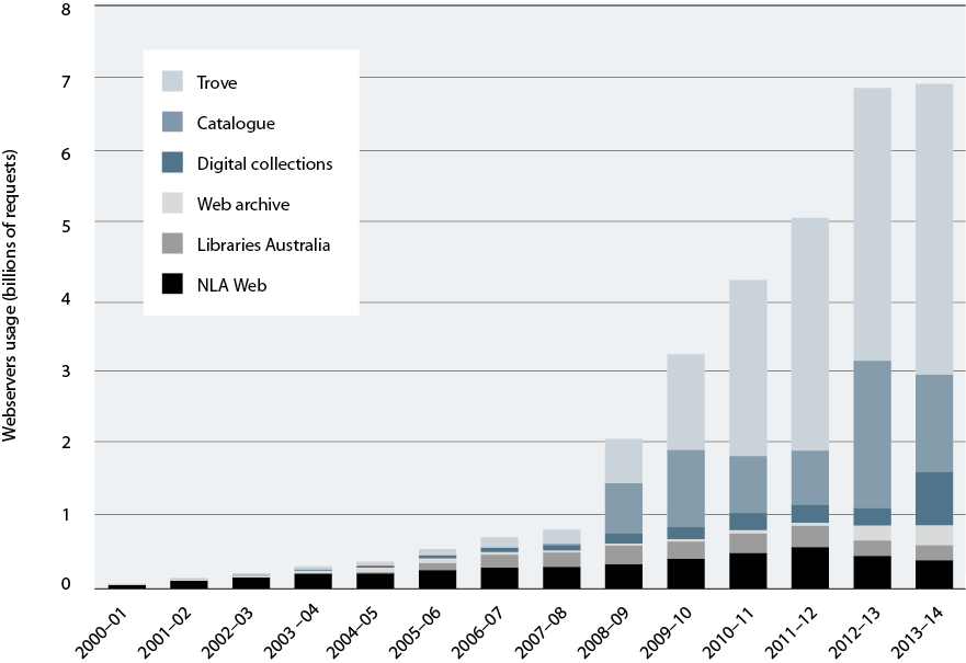 Column graph showing the National Library of Australia's increasing webserver requests from 2001 to 2014