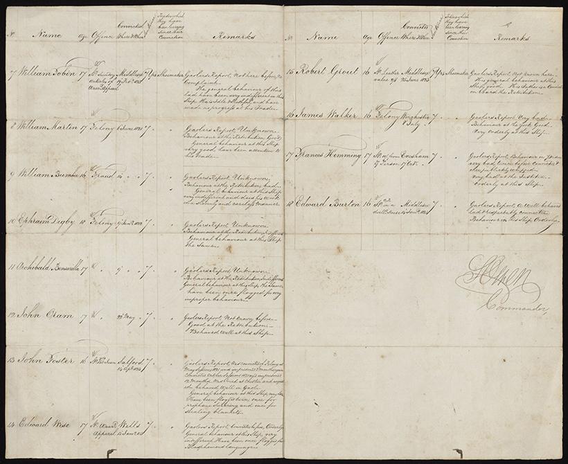 Passenger list from the prison hulk the Bellerophon