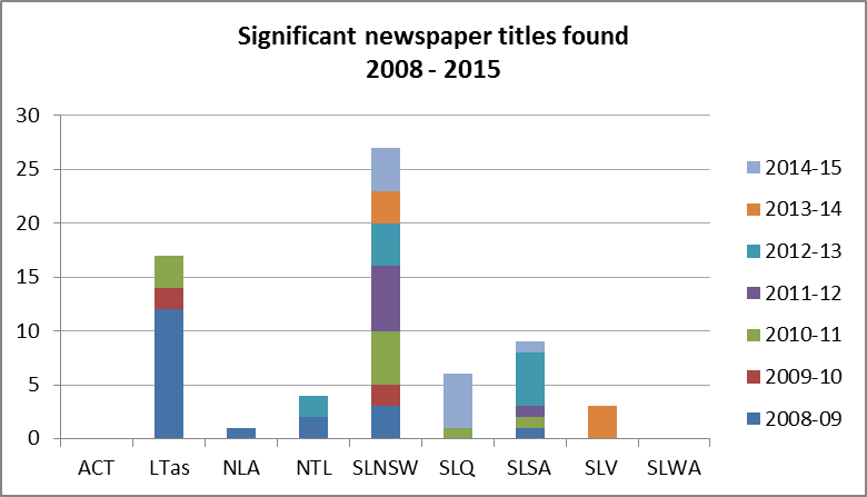 Figure 1: Number of significant newspaper titles found, 2008-2015