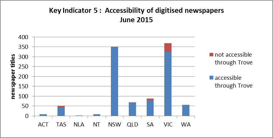 Figure 10: Total number of newspapers digitised at June 2015, including those which are not accessible through Trove.
