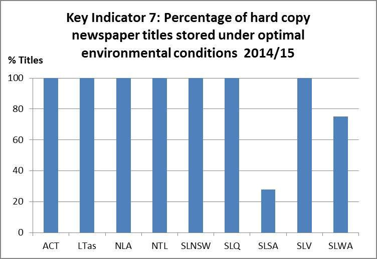 Figure 11: Percentage of hard copy newspaper titles stored under optimal environmental conditions in each state and territory.