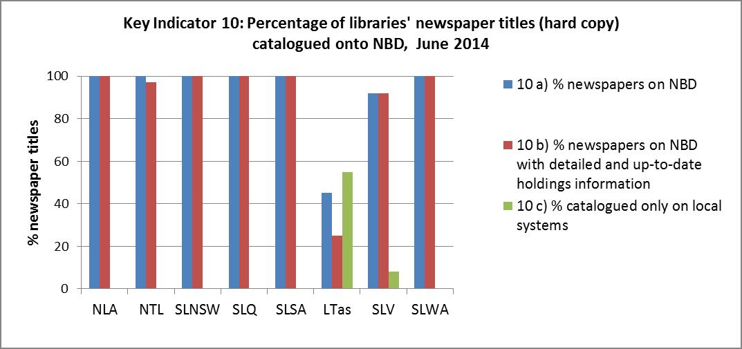 Percentage of libraries' newspaper titles (hard copy) which are catalogued onto the National Bibliographic Database, June 2014