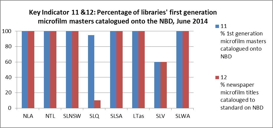 Percentage of libraries' first generation microfilm masters catalogued onto the National Bibliographic Database, June 2014