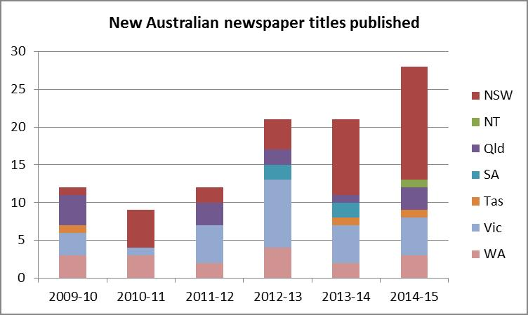 Figure 2: Newly published Australian newspaper titles published, 2009 – 2015