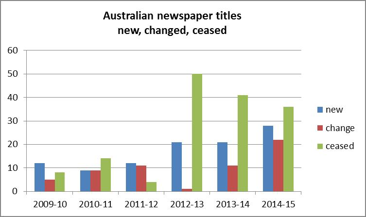 Fig 3: Australian newspaper titles which ceased, changed or were newly published, 2009-2015