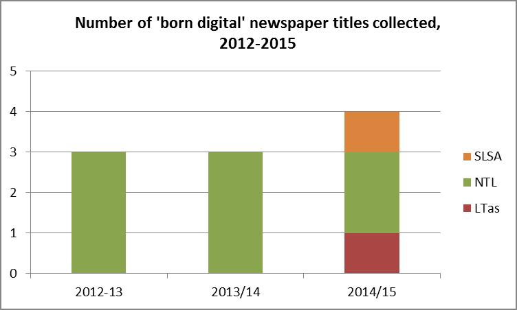Figure 4: Number of 'born digital' newspaper titles collected by organisation and year.