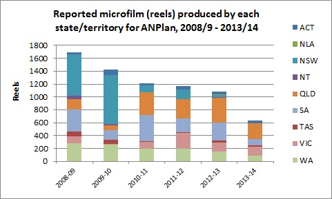 Number of microfilm reels produced for ANPlan in each state and territory, 2008 - 2014