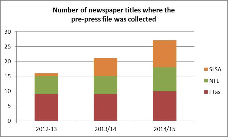Figure 5: Number of newspaper titles where the pre-press file was collected
