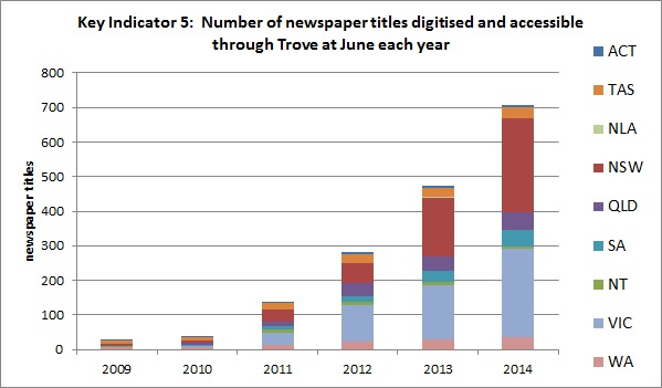 Number of newspaper titles made accessible each year in Trove for each state and territory, 2009-2014