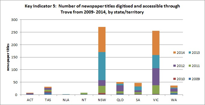 Number of newspaper titles made accessible through Trove by state or territory in which published, 2009 - 2014