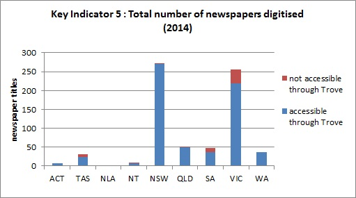Total number of newspapers digitised in 2014, including those which are not accessible through Trove