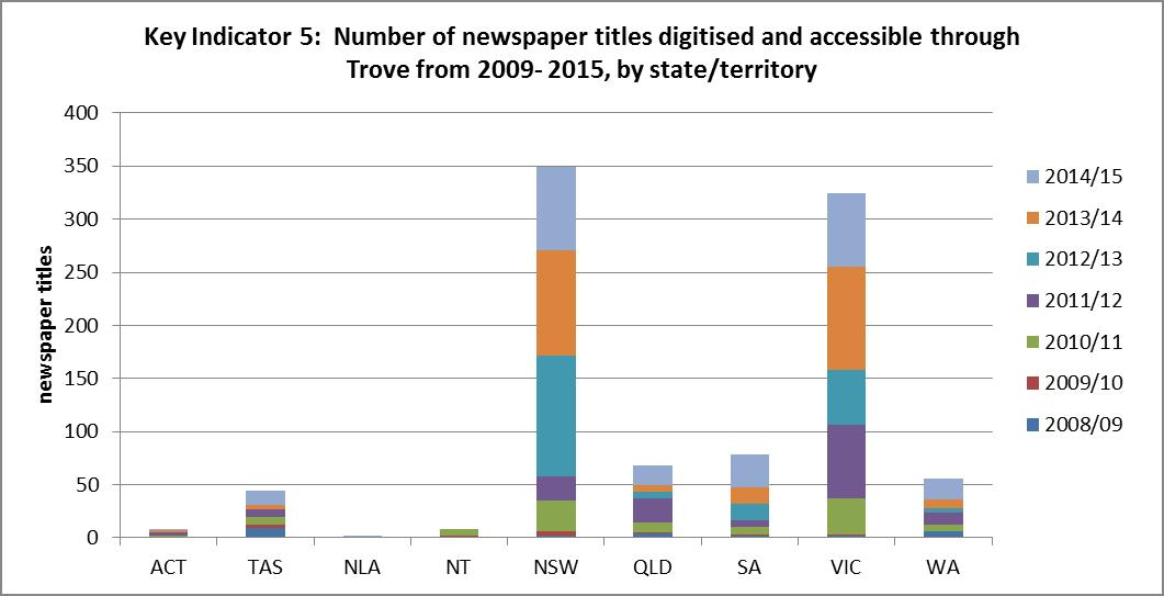 Figure 8: Number of newspaper titles made accessible each year in Trove for each state and territory, 2009 - 2015
