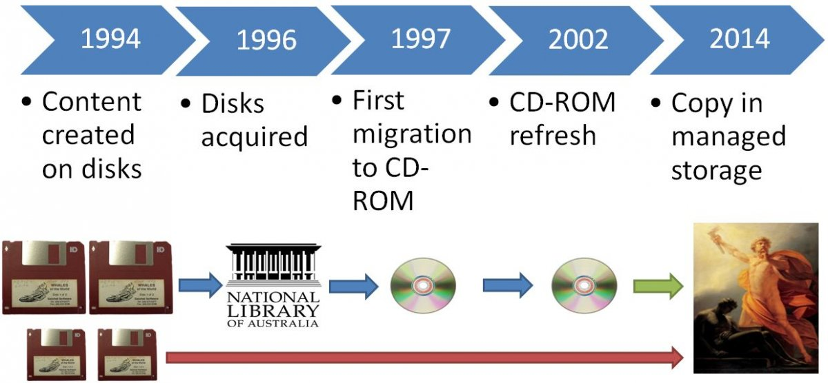 1994 content created on disks, 1996 disks acquired, 1997 first migration to CD-ROM, 2002 CD-ROM refresh, 2014 copy in managed storage
