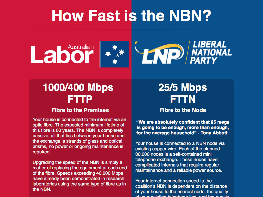 How fast is the NBN