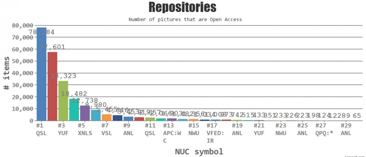 Graph of open access images