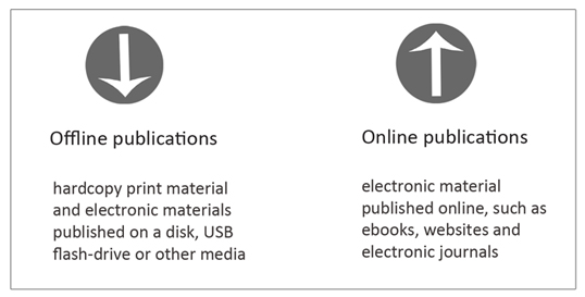 Offline publications are hardcopy print material and electronic materials published on a disk, USB flash drive or other media