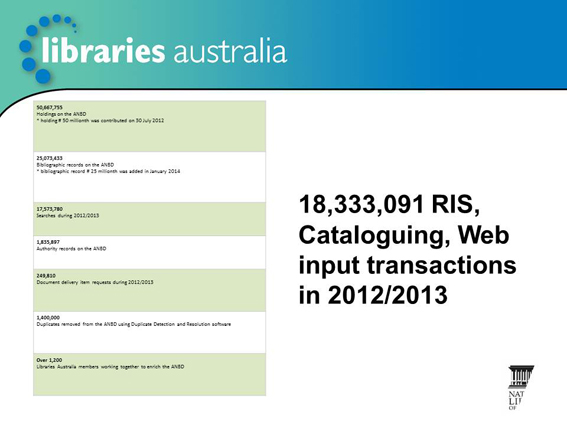 18,333,091 RIS, Cataloguing, Web input transactions in 2012-13