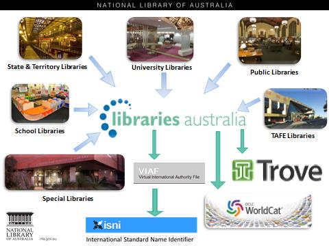 slide picturing sources of information into Libraries Australia