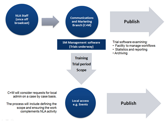 Work flows through the National Library staff into the Communications and Marketing branch, which is then either published or put through SM management software for a trial period, given local access and then published.