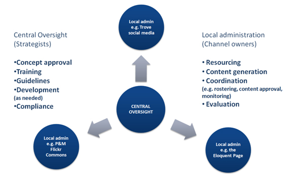Central oversight are the strategists who work with concept approval, training, guidelines, development and compliance. It allows for local administration to manage resourcing, content generation, coordination (e.g. rostering, content approval, monitoring) and evaluation. Examples of local admin include; trove social media, P&M Flickr Commons and the Eloquent Page.