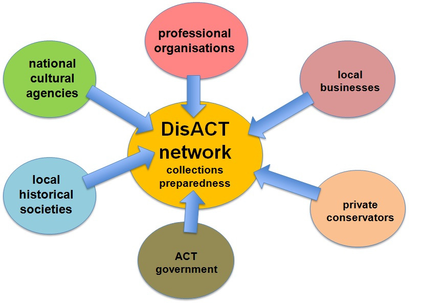 DisACT network diagram