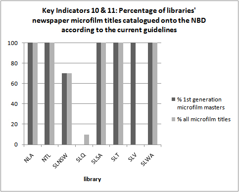 Key Indicator 10 & 11: Percentage of libraries' newspaper microfilm titles                 catalogued onto the NBD according to the current guidelines