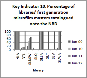 Key Indicator 10: Percentage of libraries' first generation microfilm masters             catalogued onto NBD