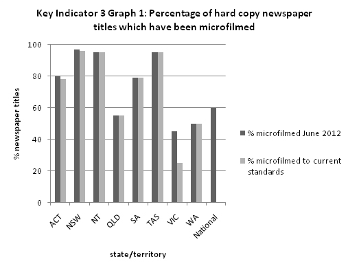 Australian Newspaper Plan - Key Indicator 3 Graph 1