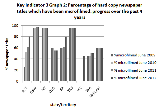 Australian Newspaper Plan - Key Indicator 3 Graph 2