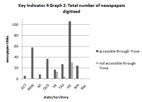 Australian Newspaper Plan - Key Indicator 4 Graph 2