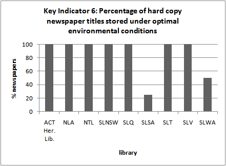 Key Indicator 6: Percentage of hard copy newspapers titles stored under optimal         environmental conditions