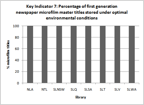 Key Indicator 7: Percentage of first generation newspaper microfilm master             titles stored under optimal environmental conditions