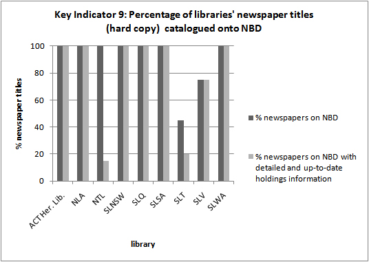 Key Indicator 9: Percentage of libraries' newspaper titltes (hard copy)         catalogued onto NBD