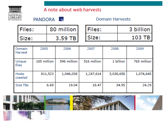 Statistics relating to the number of files and size of web harvests.