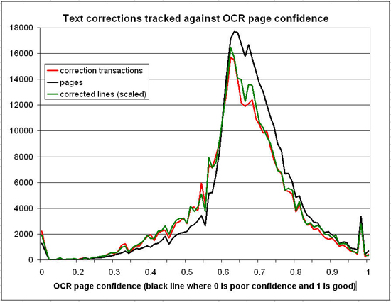 Australian Newspapers – Text corrections compared against OCR page confidence (for 360,000 pages) March 2009