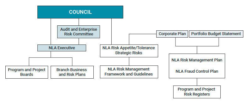 Flowchart showing the structure of risk management at the Library.