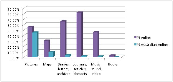 Percentage of each work type is available online (shown here in purple), and further, what percentage of each work type is Australian content AND is online (in blue).