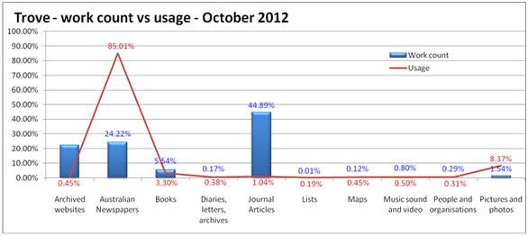 Trove – work count vs usage – October 2012