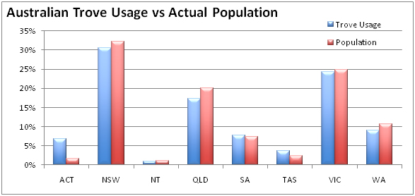 Graph of Australian Trove usage vs actual population